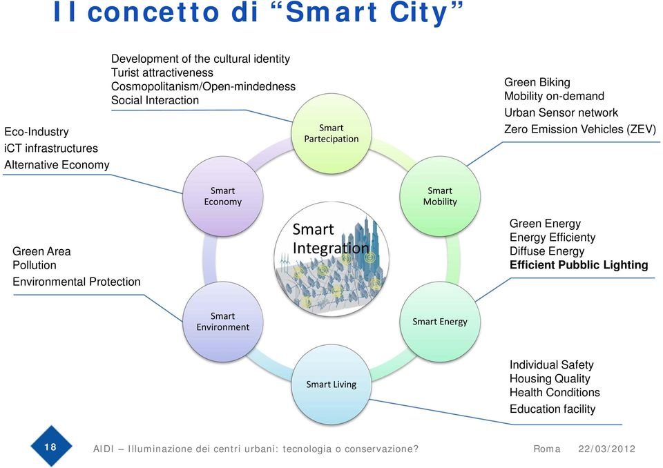 Economy Smart Mobility Green Area Pollution Environmental Protection Smart Integration Green Energy Energy Efficienty Diffuse Energy Efficient Pubblic Lighting