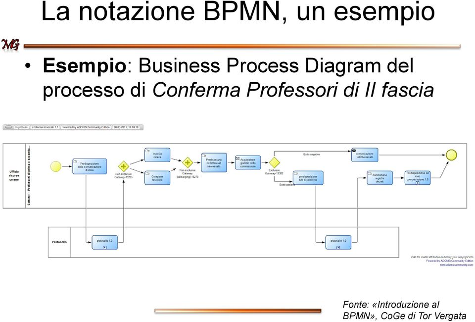 Process Diagram del