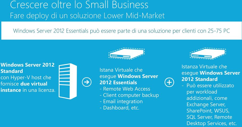 Istana Virtuale che esegue Windows 2012 Essentials - Remote Web Access - Client computer backup - Email integration - Dashboard, etc.