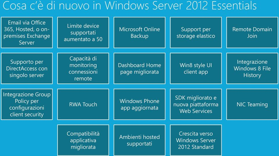 page migliorata Win8 style UI client app Integrazione Windows 8 File History Integrazione Group Policy per configurazioni client security RWA Touch Windows