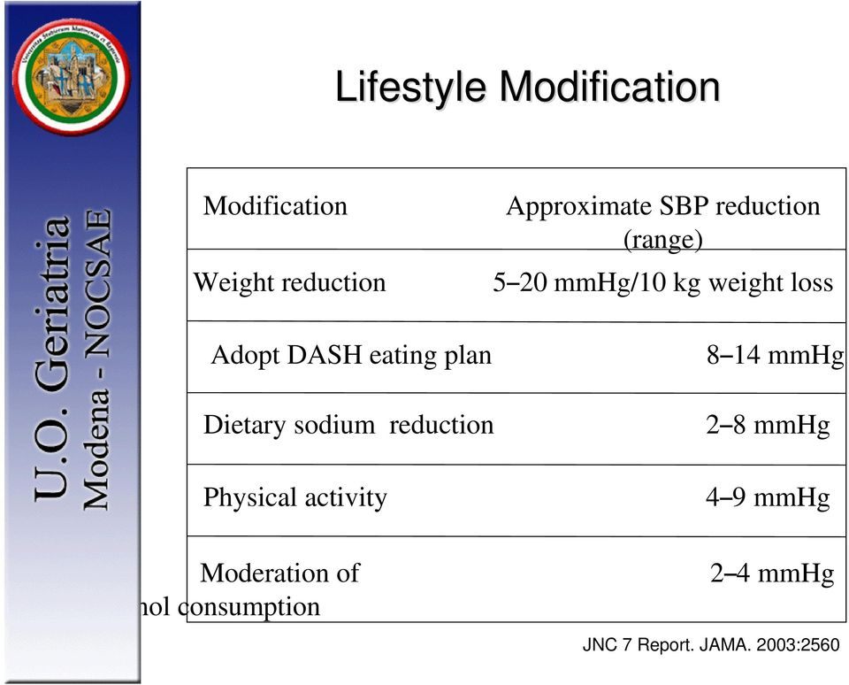 14 mmhg Dietary sodium reduction Physical activity Moderation of