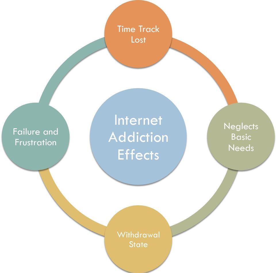 Addiction Effects