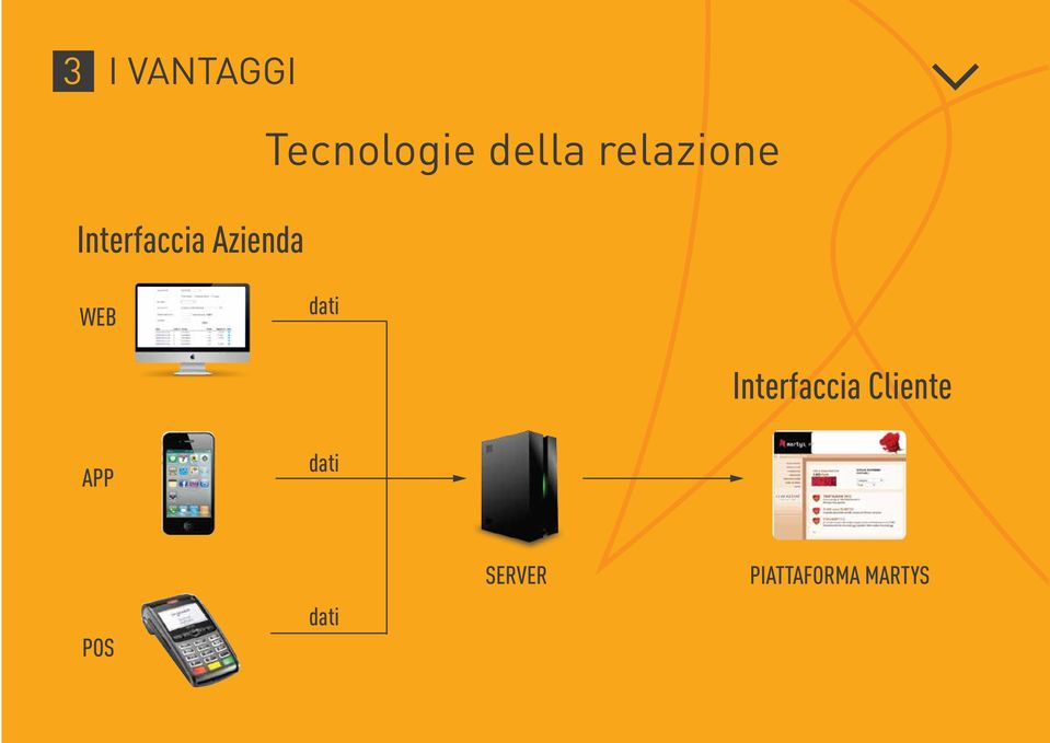 dati Interfaccia Cliente APP