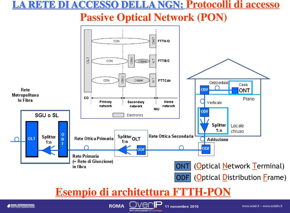 (Optical Network Terminal) ODF (Optical