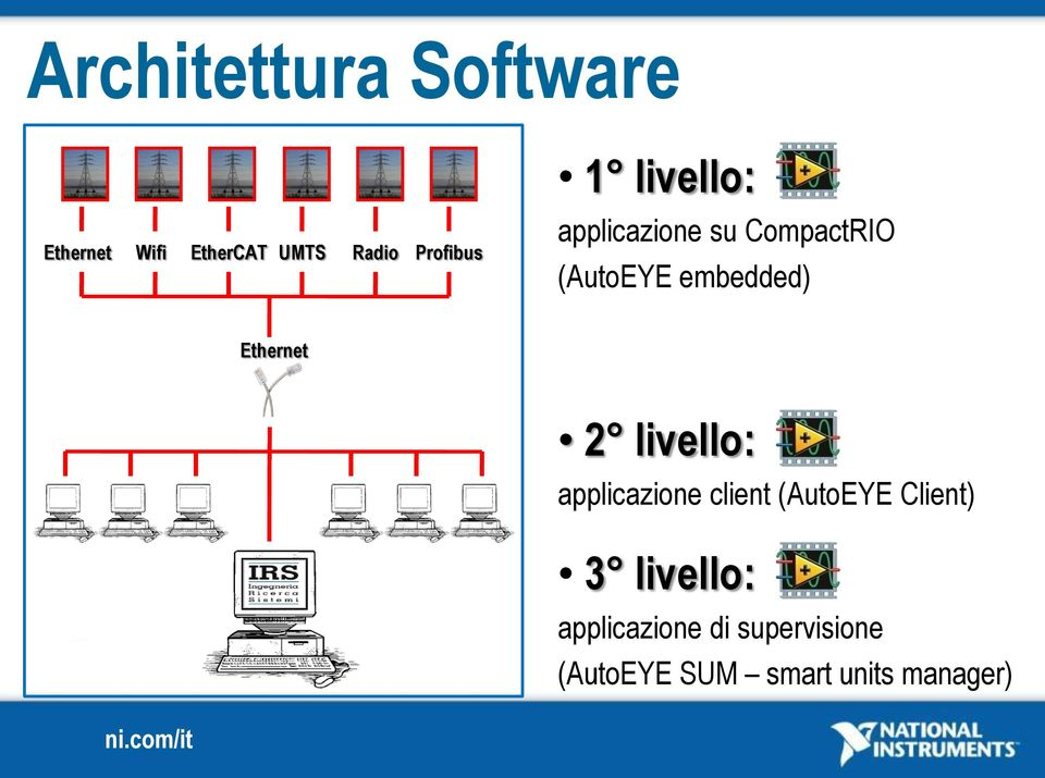 embedded) Ethernet 2 livello: applicazione client (AutoEYE
