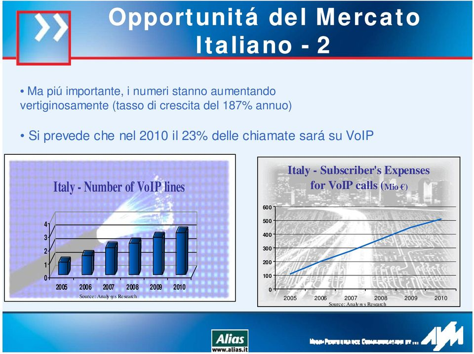 Number of VoIP lines Italy - Subscriber's Expenses for VoIP calls (Mio ) 600 4 500 3 400 2 300 1 200 0