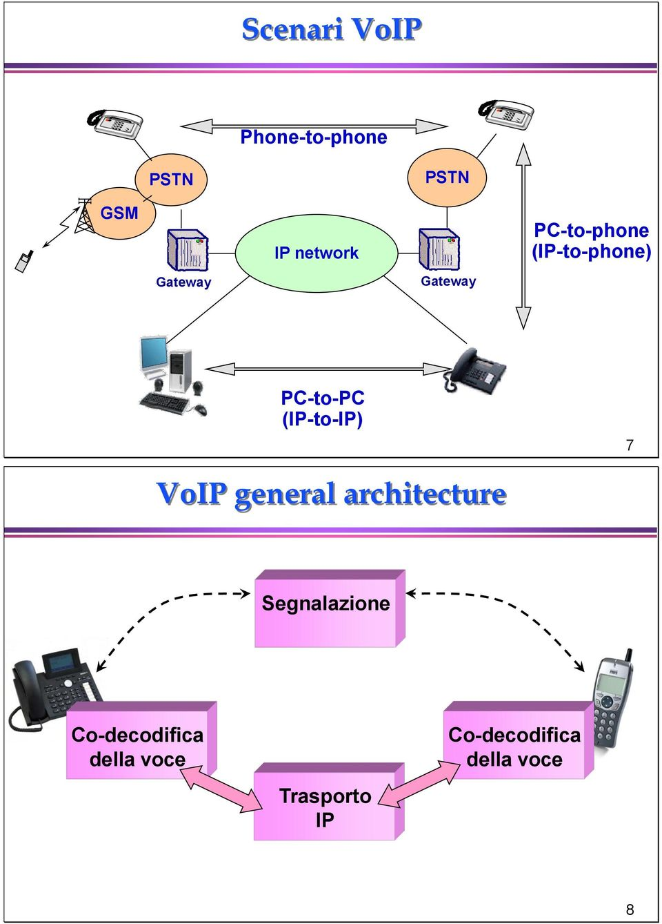 PC-to-PC (IP-to-IP) 7 VoIP general architecture
