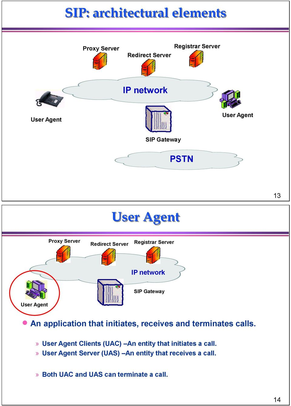 Agent An application that initiates, receives and terminates calls.