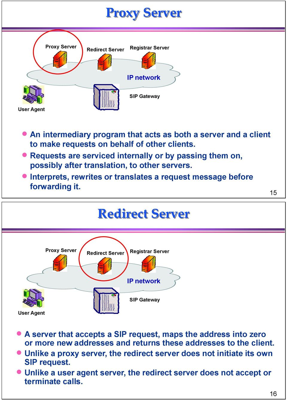 Redirect Server 15 Proxy Server Redirect Server Registrar Server IP network SIP Gateway User Agent A server that accepts a SIP request, maps the address into zero or more new addresses and