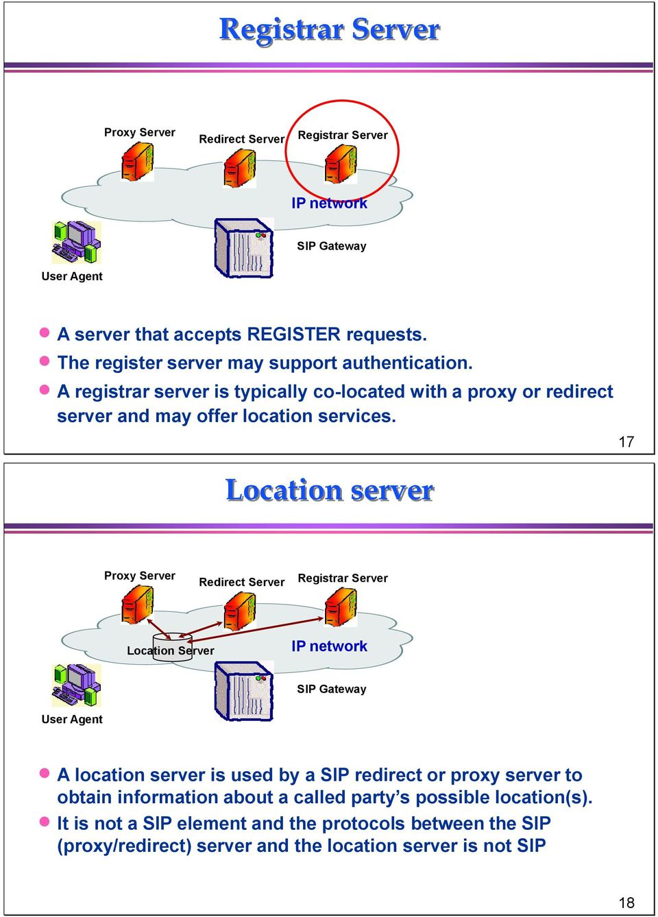 Location server 17 Proxy Server Redirect Server Registrar Server Location Server IP network SIP Gateway User Agent A location server is used by a SIP redirect or