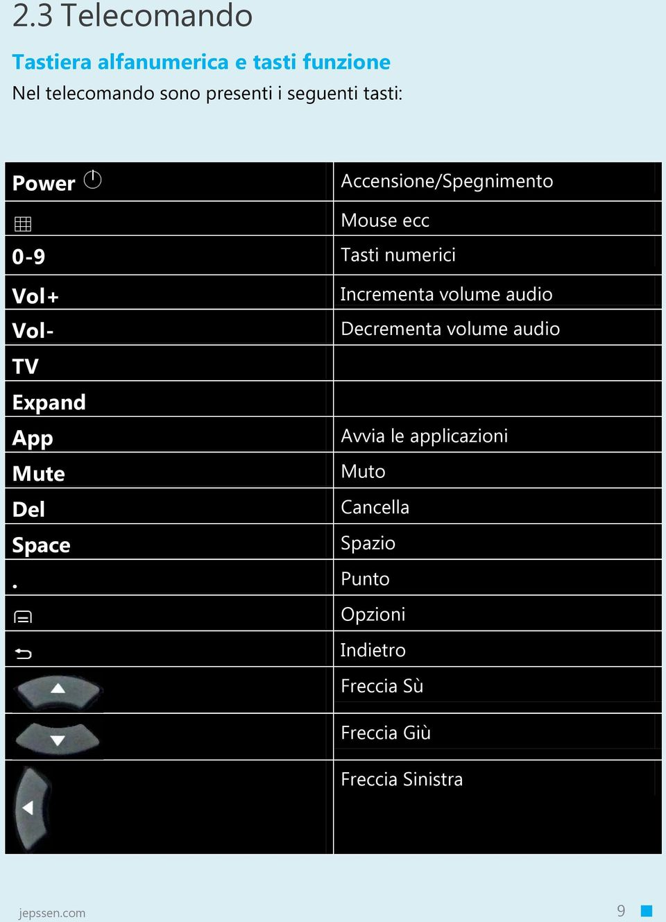 volume audio Vol- Decrementa volume audio TV Expand App Avvia le applicazioni Mute Muto Del