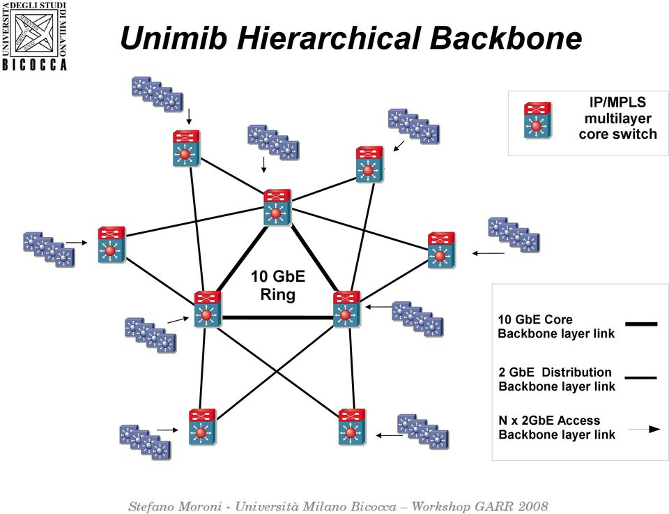 Core Backbone layer link 2 GbE Distribution