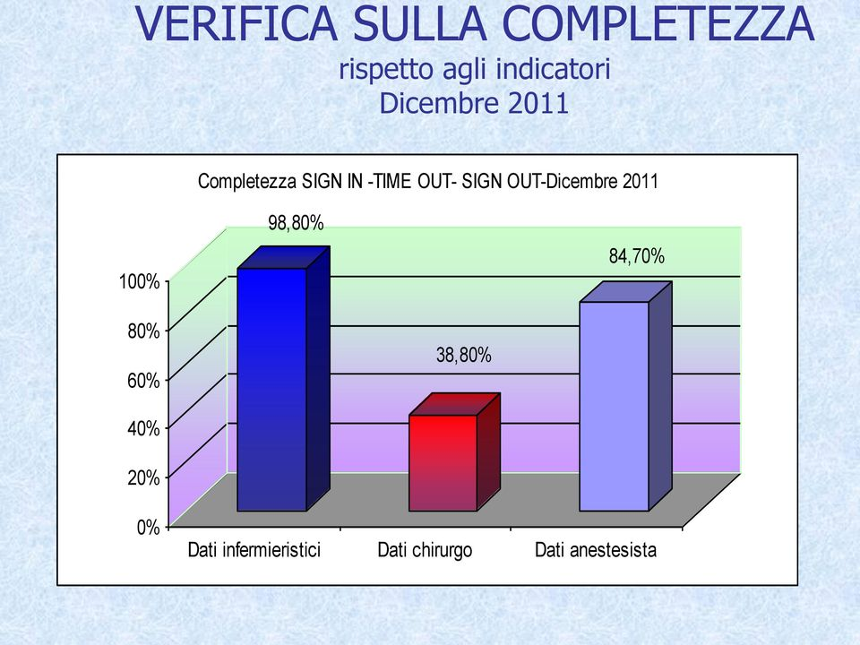 OUT-Dicembre 2011 100% 98,80% 84,70% 80% 60% 38,80%
