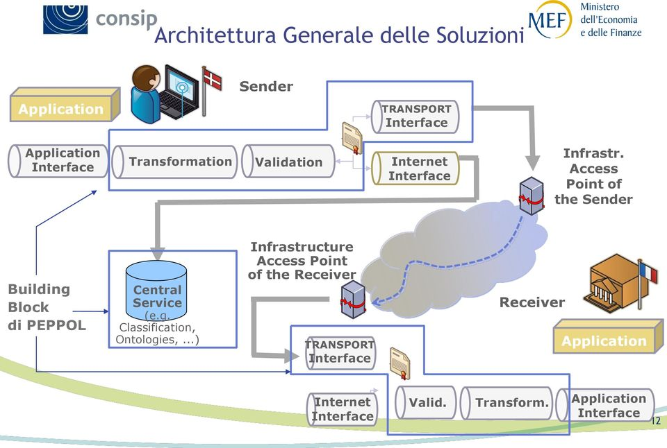 Access Point of the Sender Building Block di PEPPOL Central Service (e.g. Classification, Ontologies,.
