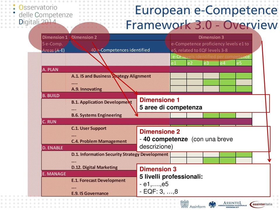 IS Governance European e-competence Framework 3.