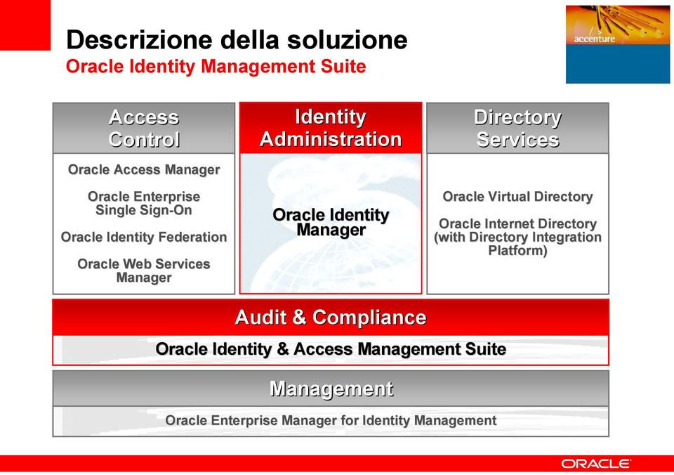 Manager Directory Services Oracle Virtual Directory Oracle Internet Directory (with Directory Integration Platform)