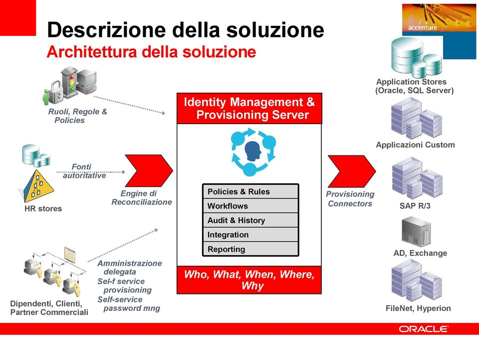 Rules Workflows Audit & History Provisioning Connectors SAP R/3 Integration Dipendenti, Clienti, Partner Commerciali