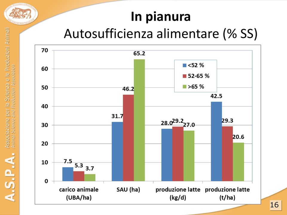 alimentare (% SS)