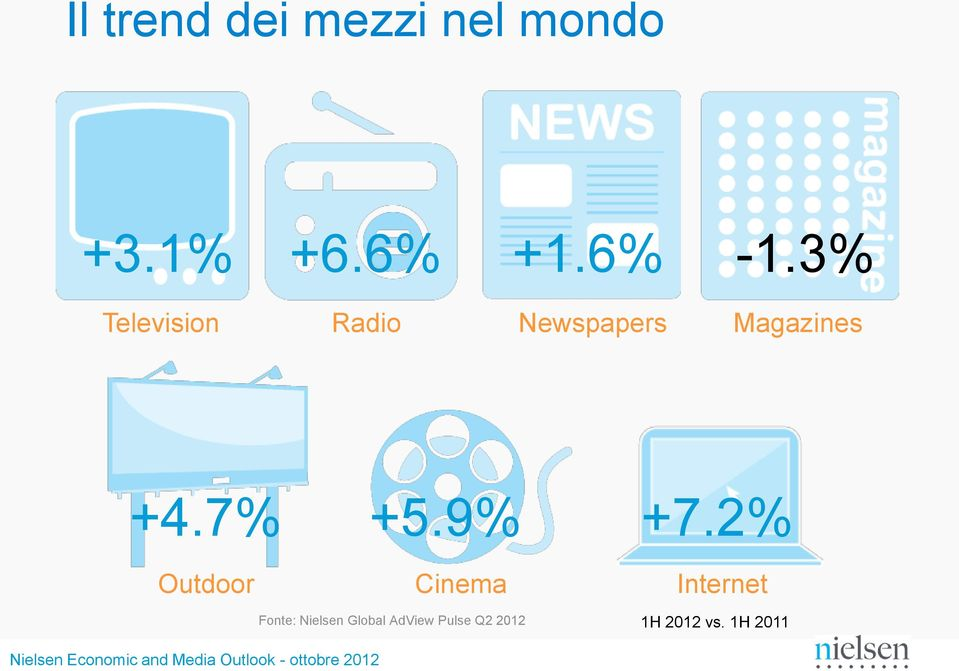 3% Television Radio Newspapers Magazines +4.