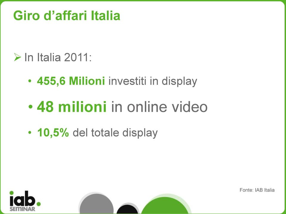 display 48 milioni in online video
