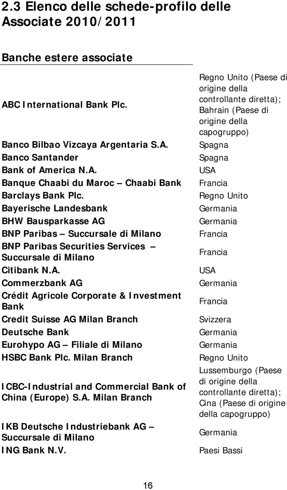 Milan Branch ICBC-Industrial and Commercial Bank of China (Europe) S.A. Milan Branch IKB Deutsche Industriebank AG Succursale di Milano ING Bank N.V.