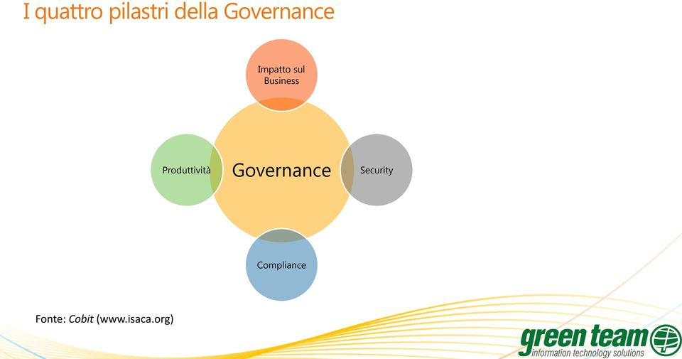 Produttività Governance Security