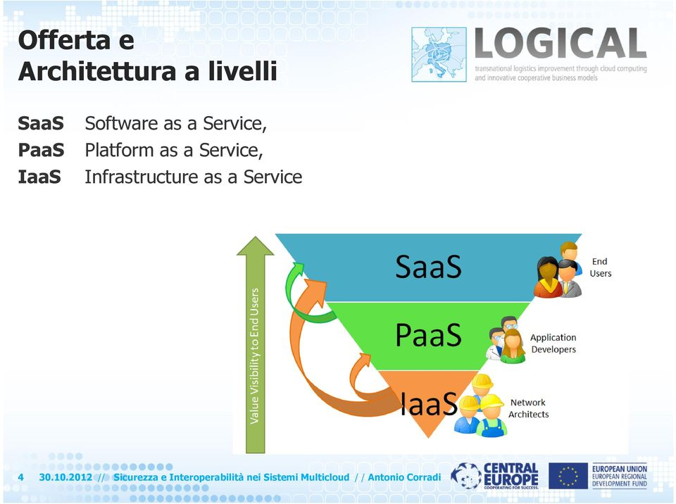 Infrastructure as a Service 4 30.10.