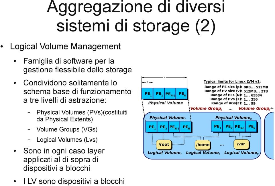 di astrazione: Physical Volumes (PVs)(costituiti da Physical Extents) Volume Groups (VGs) Logical