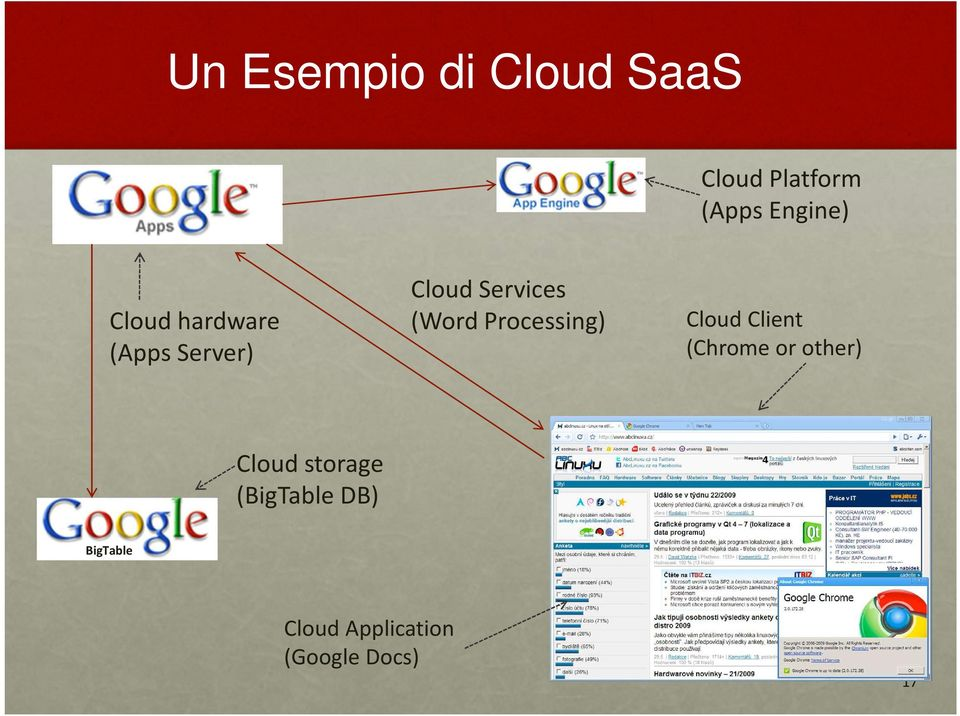 Processing) Cloud Client (Chrome or other) Cloud