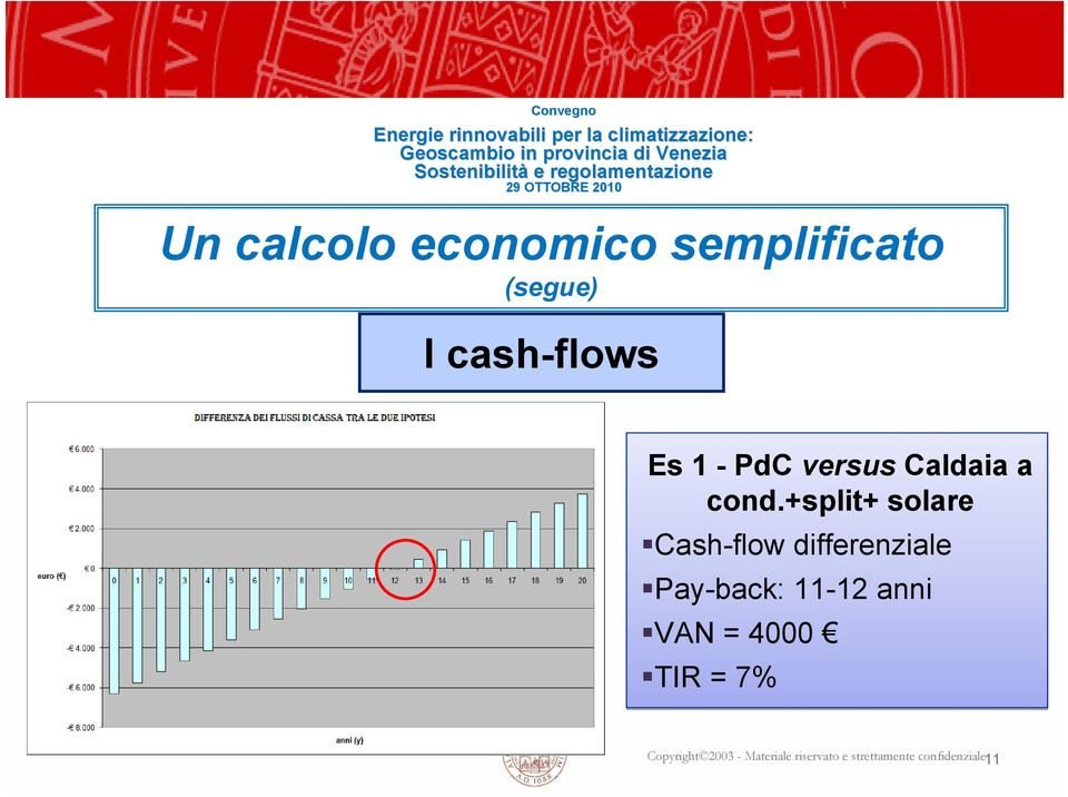 +split+ solare Cash-flow differenziale Pay-back: 11-12