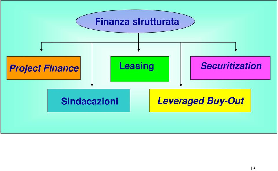 Leasing Securitization