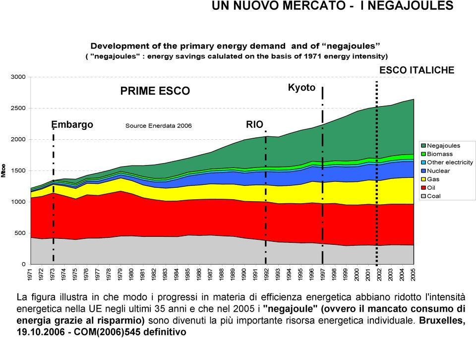 1997 1998 1999 2000 2001 2002 2003 2004 2005 Mtoe Negajoules Biomass Other electricity Nuclear Gas Oil Coal La figura illustra in che modo i progressi in materia di efficienza energetica abbiano