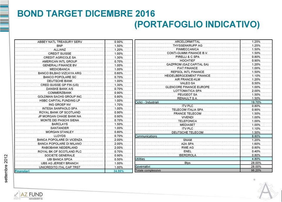 80% HSBC CAPITAL FUNDING LP 1.00% ING GROEP NV 1.70% INTESA SANPAOLO SPA 1.00% ROYAL BANK OF SCOTLAND 0.90% JP MORGAN CHASE BANK NA 0.90% MONTE DEI PASCHI SIENA 0.70% BARCLAYS 1.50% SANTANDER 1.