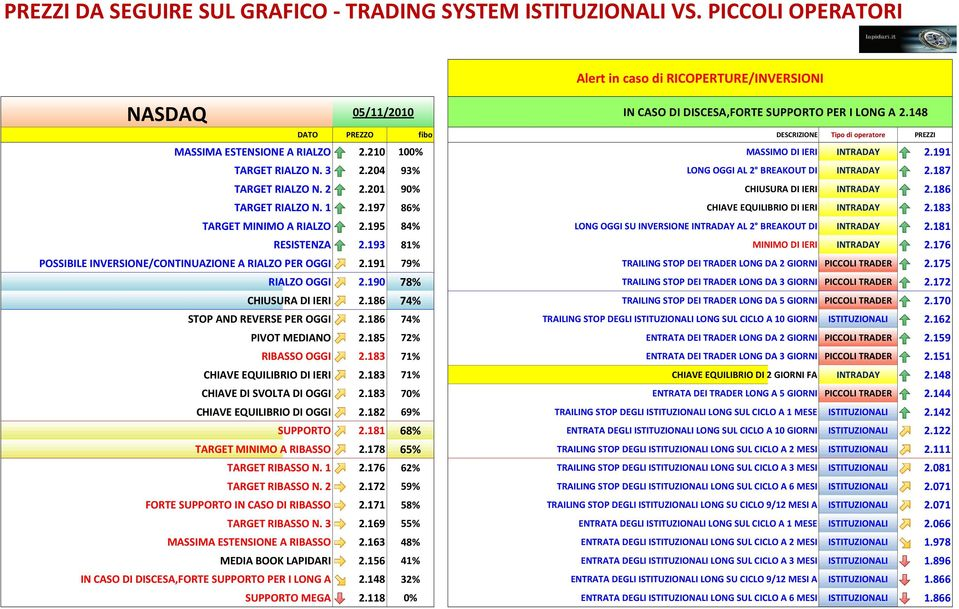 183 TARGET MINIMO A RIALZO 2.195 84% LONG OGGI SU INVERSIONE INTRADAY AL 2 BREAKOUT DI INTRADAY 2.181 RESISTENZA 2.193 81% MINIMO DI IERI INTRADAY 2.