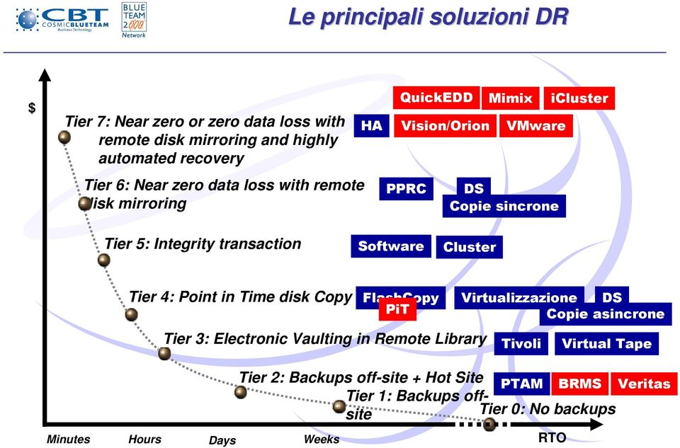 Software Cluster Tier 4: Point in Time disk Copy FlashCopy Virtualizzazione DS PiT Copie asincrone Tier 3: Electronic Vaulting in Remote