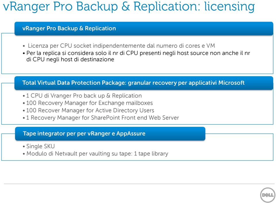 per applicativi Microsoft 1 CPU di Vranger Pro back up & Replication 100 Recovery Manager for Exchange mailboxes 100 Recover Manager for Active Directory Users 1
