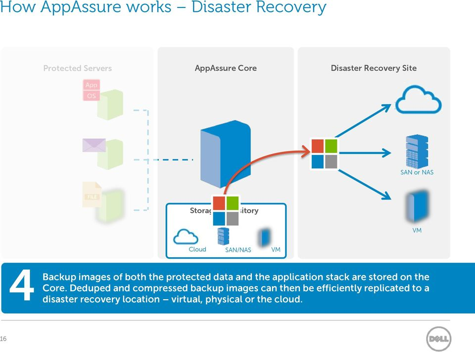 protected data and the application stack are stored on the Core.