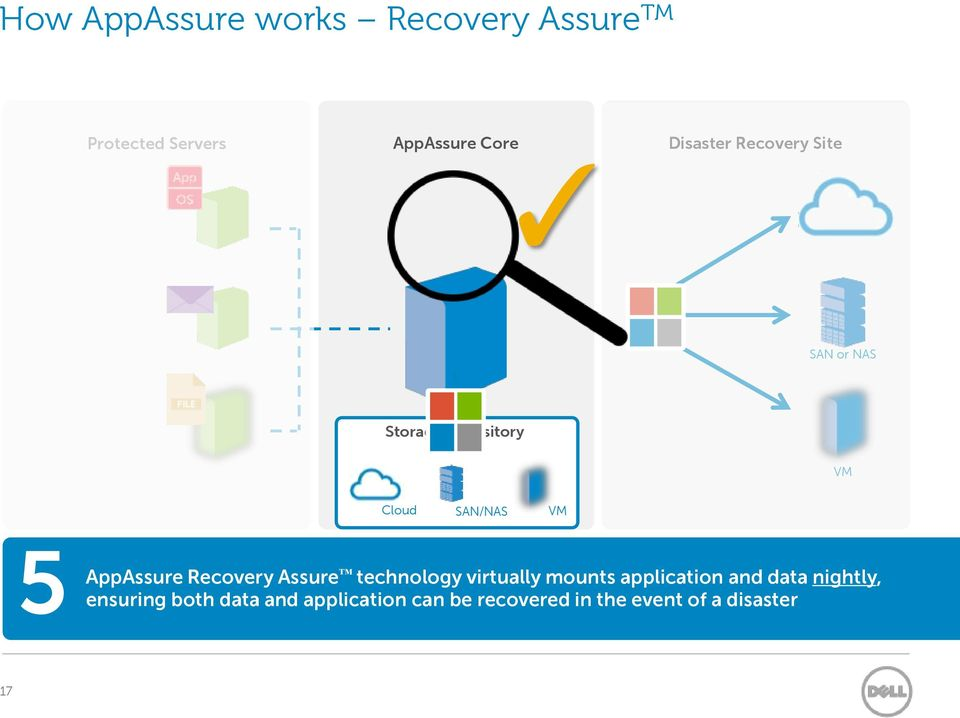 ensuring AppAssure Recovery Assure technology virtually mounts application