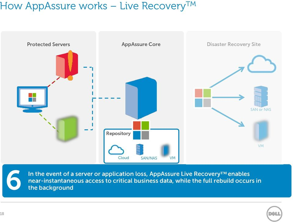 server or application loss, AppAssure Live Recovery enables near-instantaneous