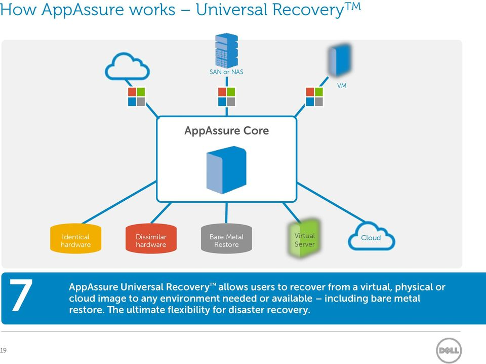 allows users to recover from a virtual, physical or cloud image to any environment needed