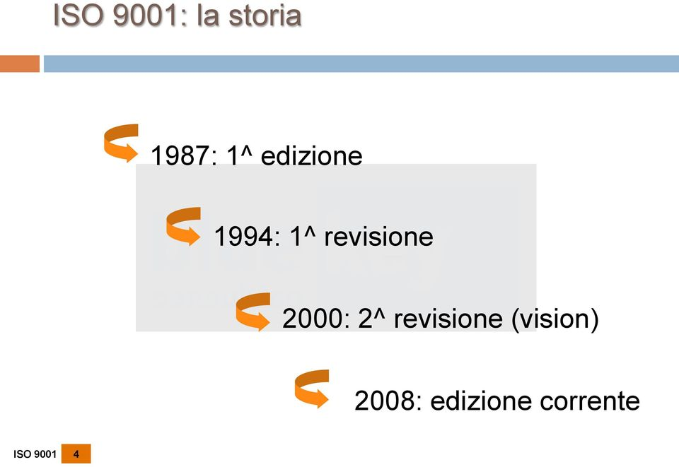 2000: 2^ revisione (vision)