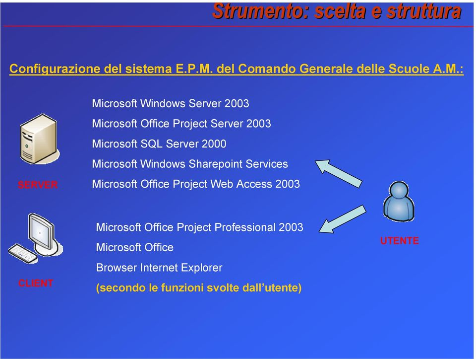 : Microsoft Windows Server 2003 Microsoft Office Project Server 2003 Microsoft SQL Server 2000 Microsoft