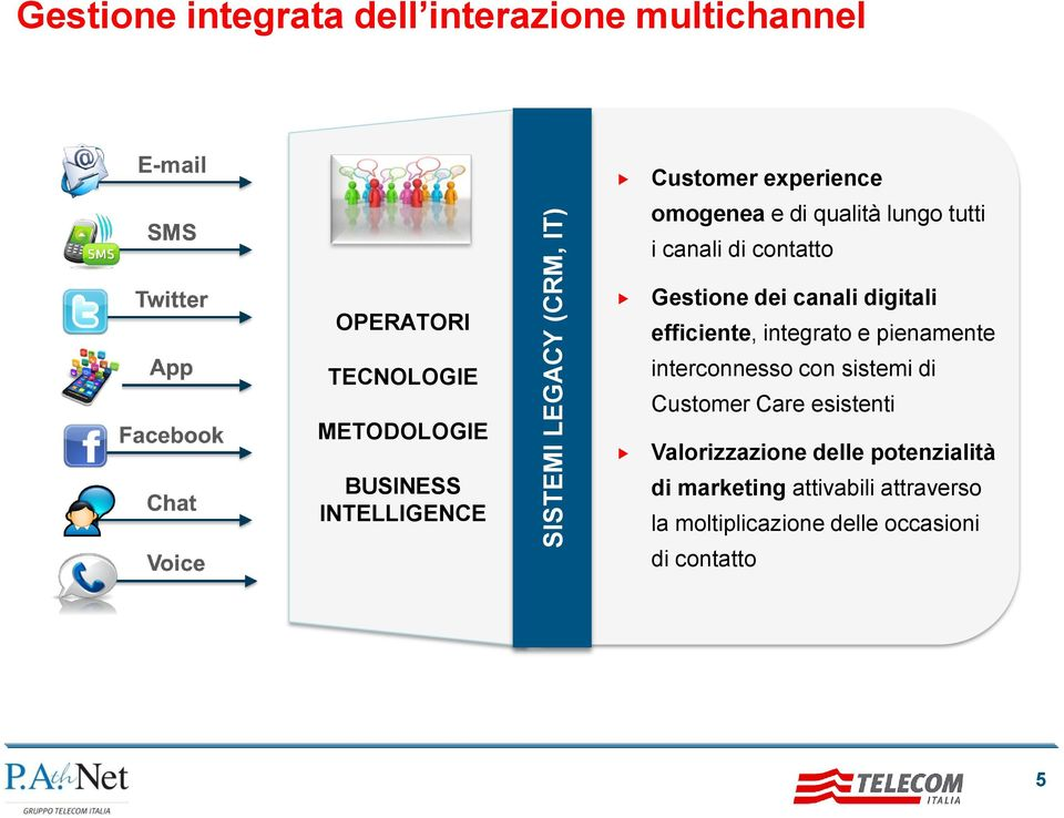 canali digitali efficiente, integrato e pienamente interconnesso con sistemi di Customer Care esistenti