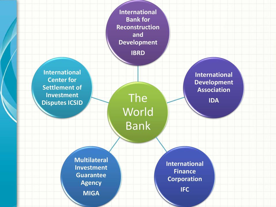 The World Bank International Development Association IDA