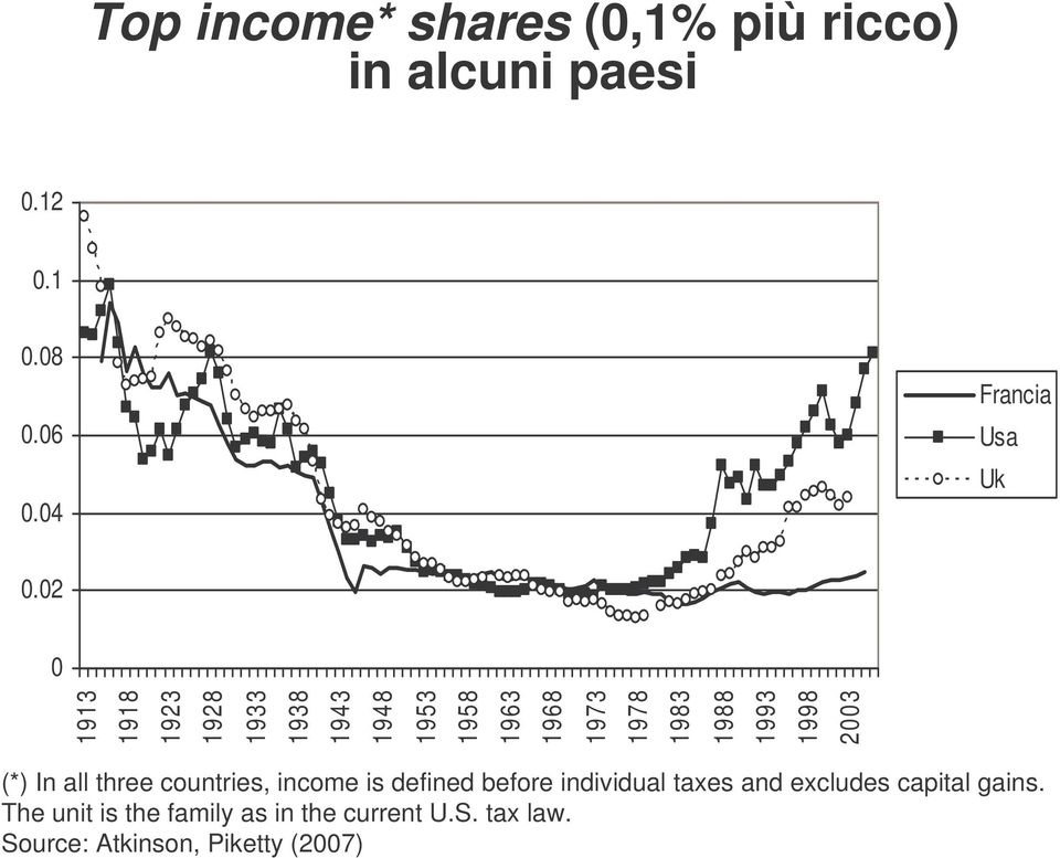 2003 (*) In all three countries, income is defined before individual taxes and excludes