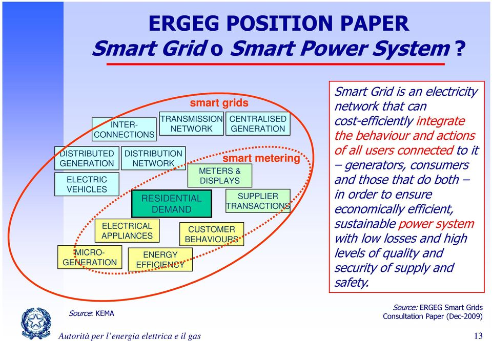 GENERATION CONNECTIONS ELECTRICAL CUSTOMER APPLIANCES BEHAVIOURS MICRO- ENERGY GENERATION EFFICIENCY Smart Grid is an electricity network that can cost-efficiently integrate the behaviour and