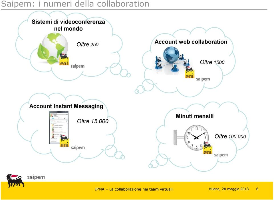 web collaboration Oltre 1500 Account Instant