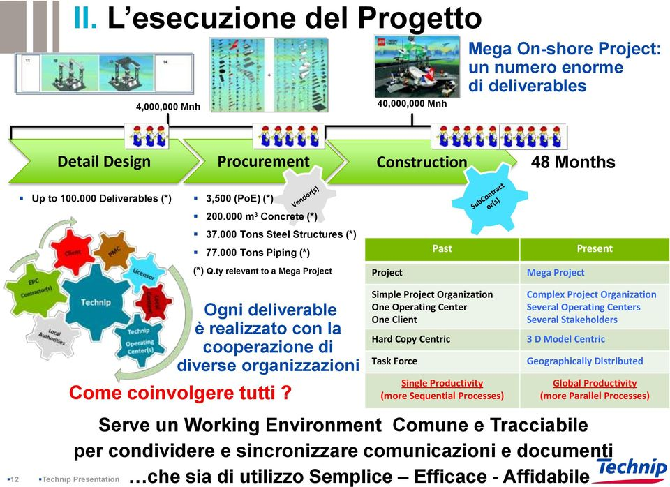 ty relevant to a Mega Project Project Past Mega Project Present 12 Serve un Working Environment Comune e Tracciabile per condividere e sincronizzare comunicazioni e documenti che sia di utilizzo