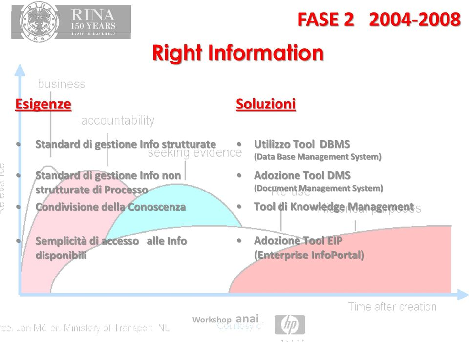 Tool DBMS (Data Base Management System) Adozione Tool DMS (Document Management System) Tool di