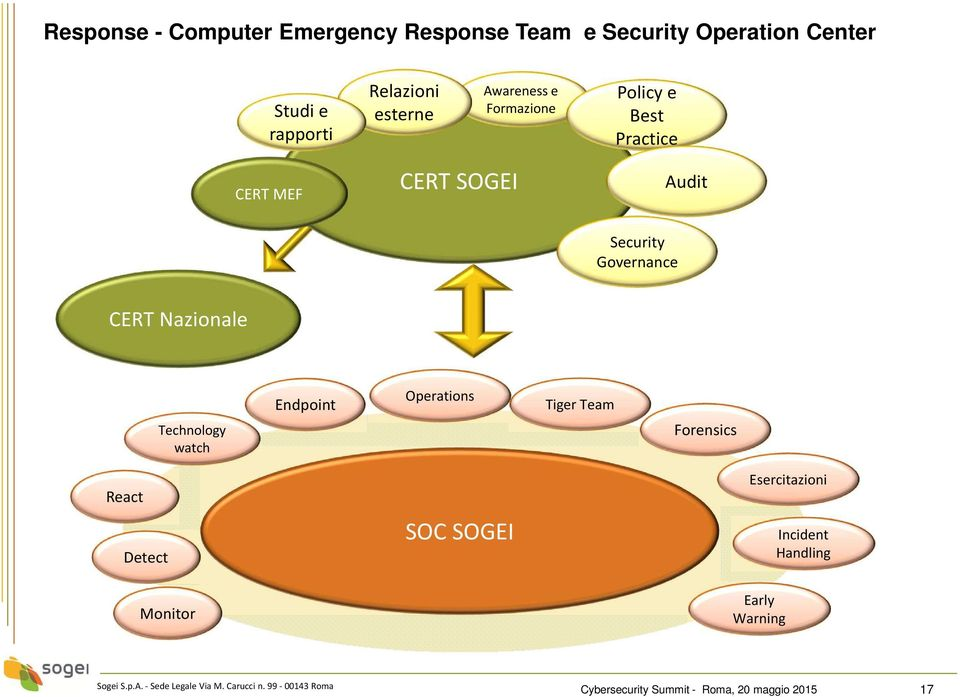 Governance CERT Nazionale Endpoint Operations Tiger Team Technology watch Forensics React Detect